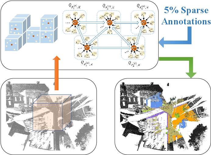 Figure 1 for 3D Segmentation Learning from Sparse Annotations and Hierarchical Descriptors