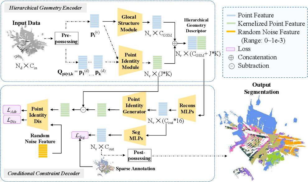 Figure 2 for 3D Segmentation Learning from Sparse Annotations and Hierarchical Descriptors