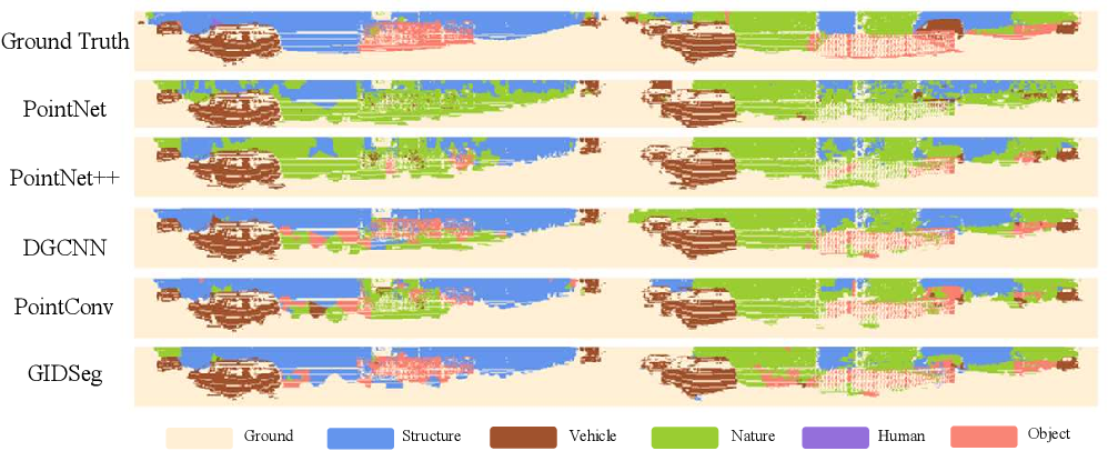 Figure 3 for 3D Segmentation Learning from Sparse Annotations and Hierarchical Descriptors