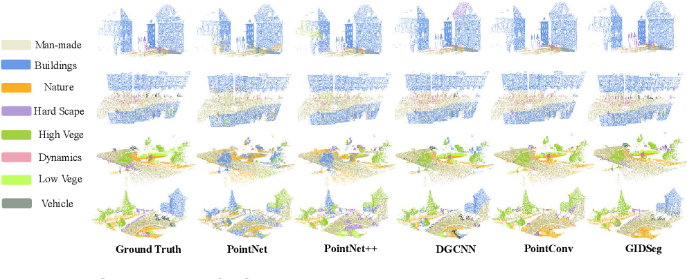 Figure 4 for 3D Segmentation Learning from Sparse Annotations and Hierarchical Descriptors