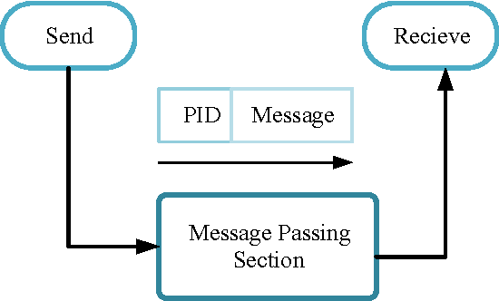 Figure 1 from Inter-process communication, MPI and MPICH in