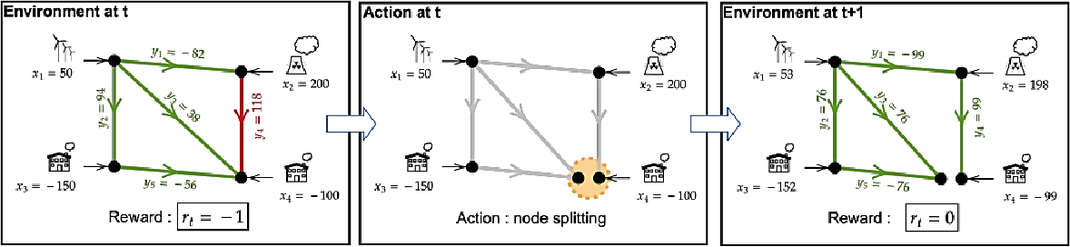Figure 1 for Learning to run a Power Network Challenge: a Retrospective Analysis
