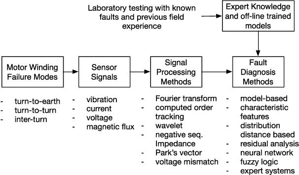 PDF] Vibration Signal Tachometer Signal Data Quality Test