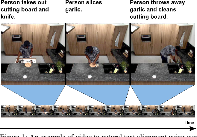 Figure 1 for Weakly-Supervised Alignment of Video With Text