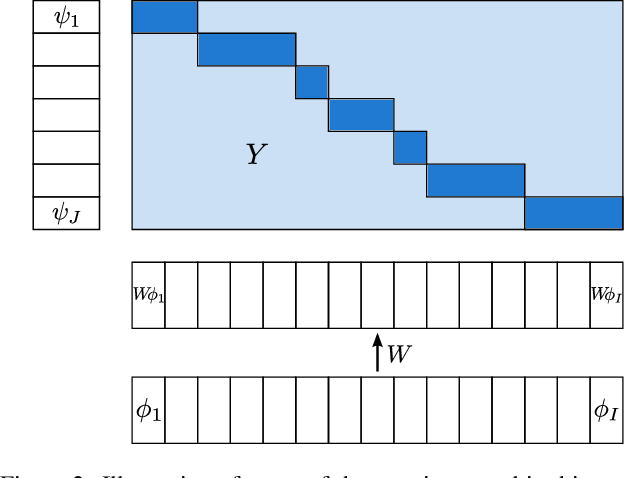 Figure 3 for Weakly-Supervised Alignment of Video With Text