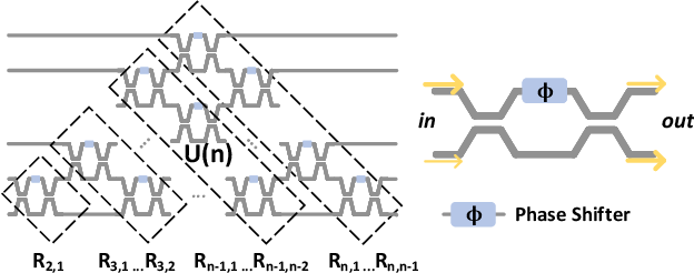 Figure 1 for Efficient On-Chip Learning for Optical Neural Networks Through Power-Aware Sparse Zeroth-Order Optimization
