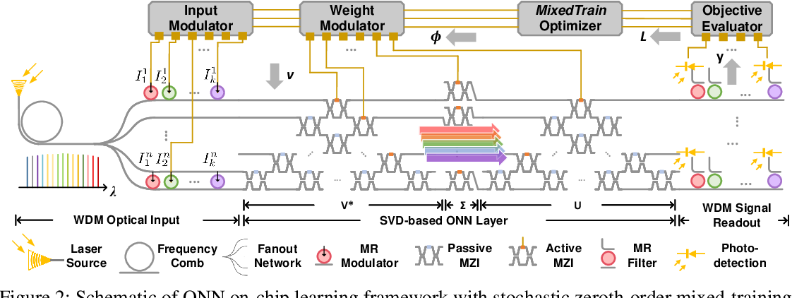 Figure 2 for Efficient On-Chip Learning for Optical Neural Networks Through Power-Aware Sparse Zeroth-Order Optimization