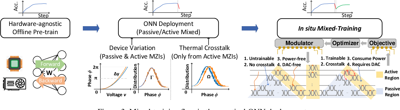 Figure 4 for Efficient On-Chip Learning for Optical Neural Networks Through Power-Aware Sparse Zeroth-Order Optimization