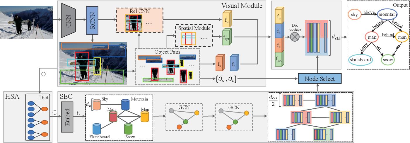 Figure 4 for HOSE-Net: Higher Order Structure Embedded Network for Scene Graph Generation