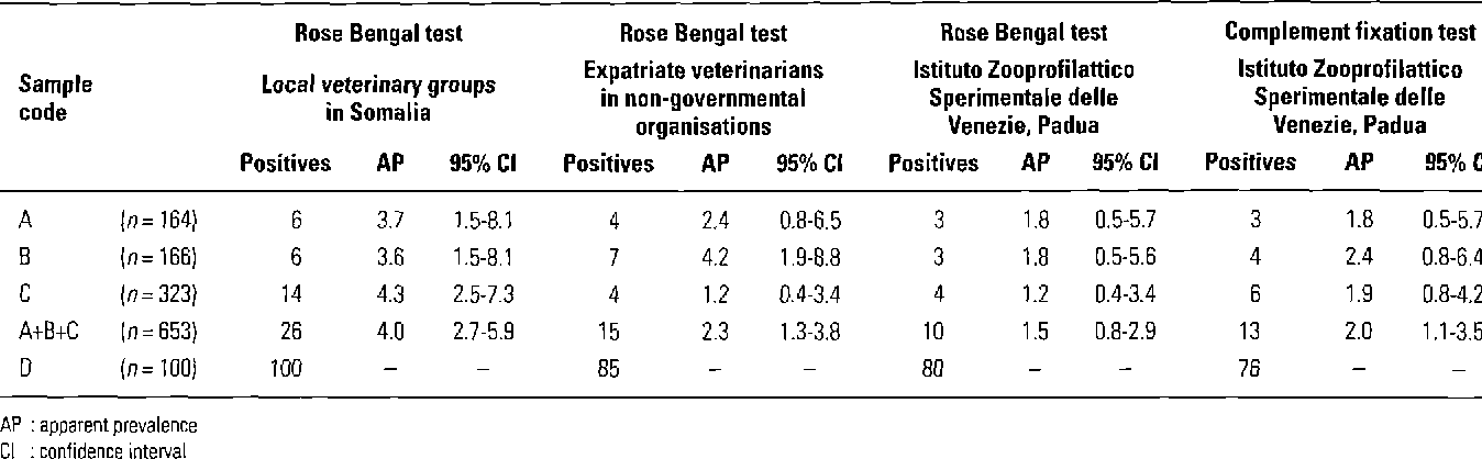 Table II Apparent prevalence of Brucella infection detected by each laboratory