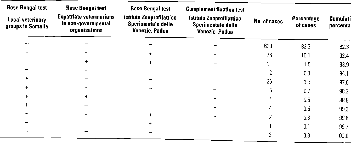 Table III Agreement of results among the three laboratories (all sera)