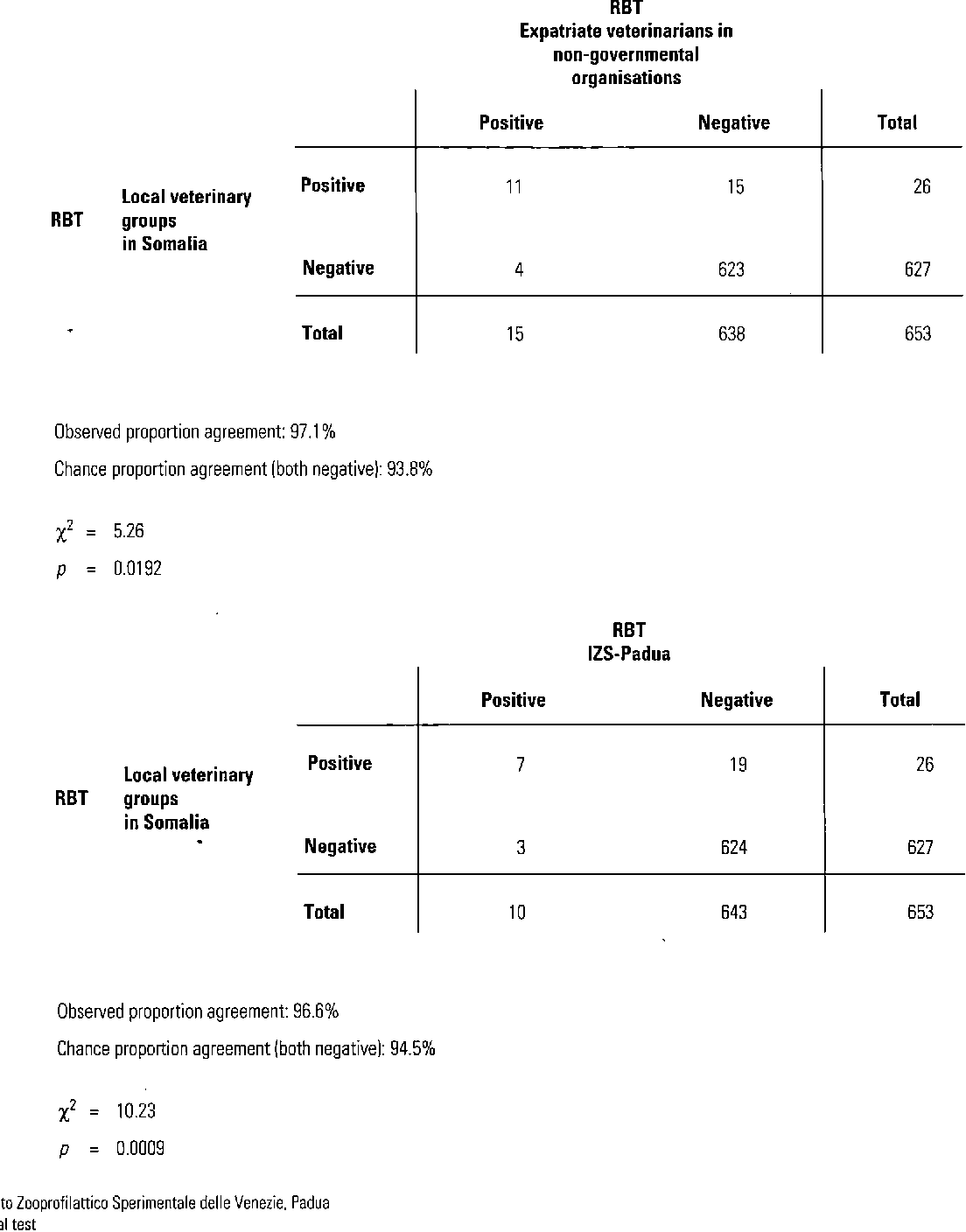 Fig. 1 Comparison of results of the Rose Bengal test among the three laboratories (groups A, B and C)