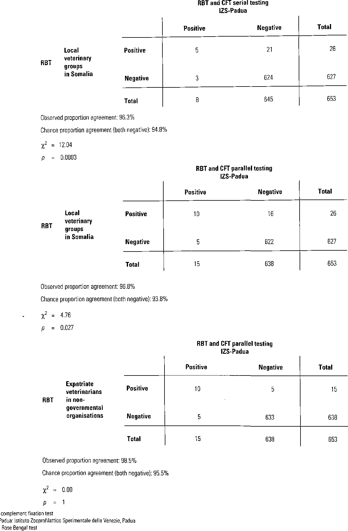 Fig. 2 Comparison of the results of Rose Bengal and complement fixation testing among the three laboratories (groups A, B and C)