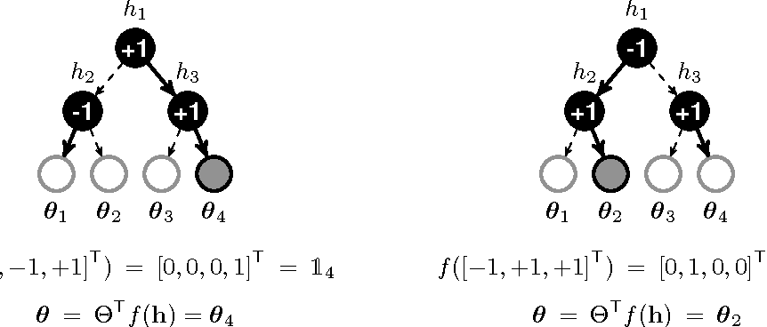 Figure 1 for Efficient non-greedy optimization of decision trees