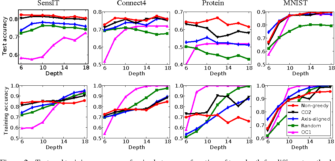 Figure 2 for Efficient non-greedy optimization of decision trees
