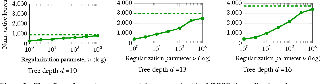 Figure 3 for Efficient non-greedy optimization of decision trees