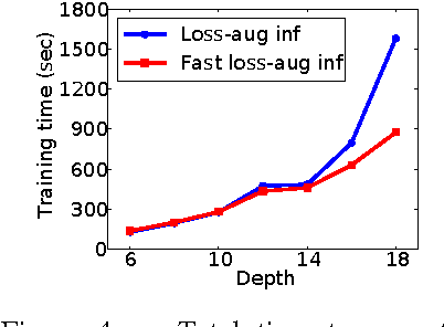 Figure 4 for Efficient non-greedy optimization of decision trees