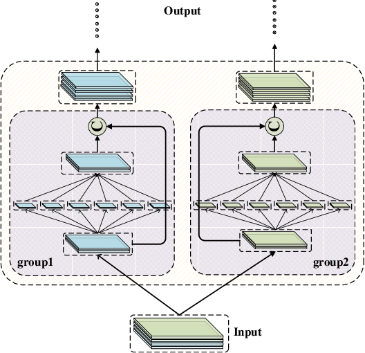 Figure 1 for Super Interaction Neural Network