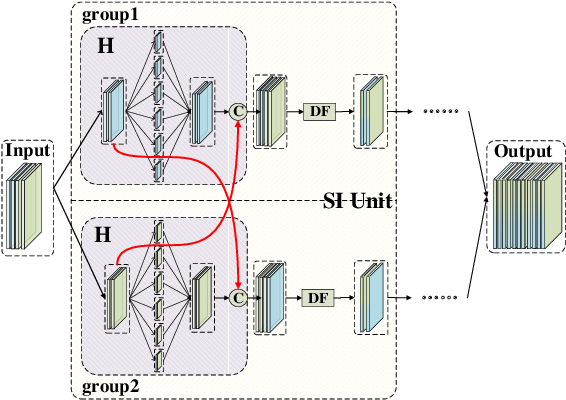 Figure 3 for Super Interaction Neural Network
