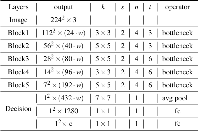 Figure 2 for Super Interaction Neural Network
