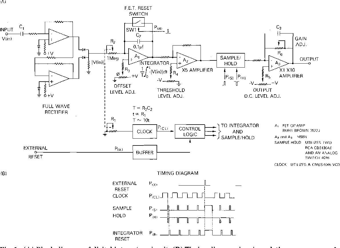 (A) Block diagram of digital integrator circuit. (B