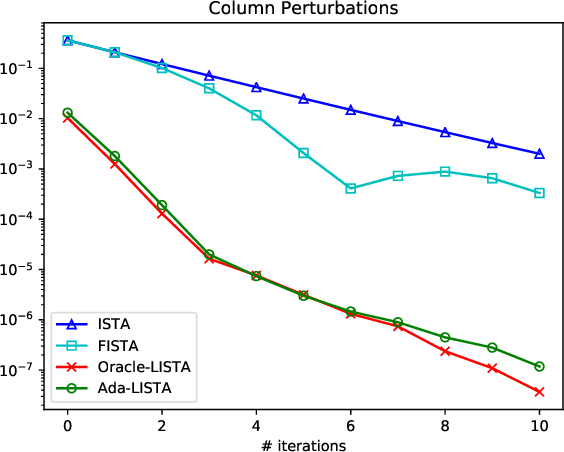Figure 4 for Ada-LISTA: Learned Solvers Adaptive to Varying Models