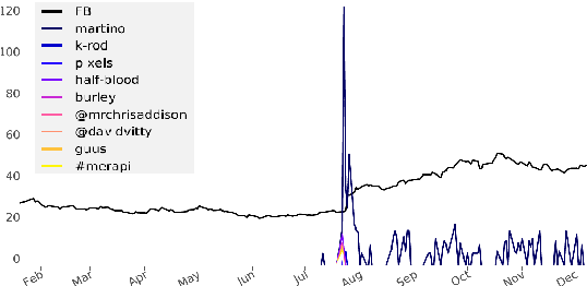 Figure 1 for Detecting and Explaining Causes From Text For a Time Series Event