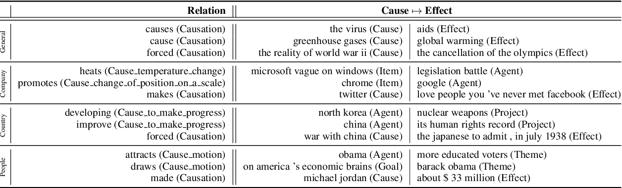 Figure 3 for Detecting and Explaining Causes From Text For a Time Series Event