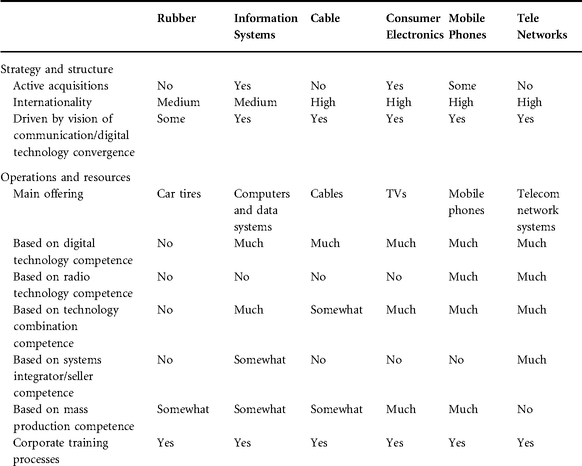 Corporate Business Model Transformation and Inter-Organizational