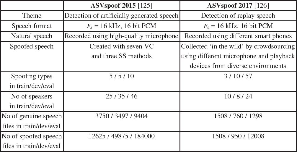 Figure 2 for Introduction to Voice Presentation Attack Detection and Recent Advances