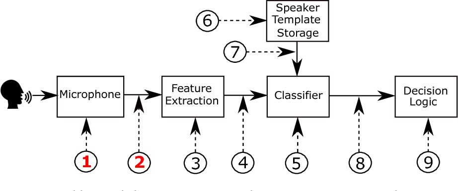 Figure 1 for Introduction to Voice Presentation Attack Detection and Recent Advances