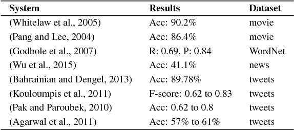 Figure 1 for SentiCite: An Approach for Publication Sentiment Analysis