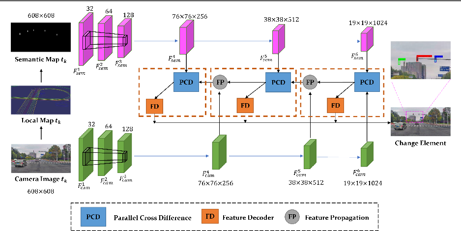 Figure 1 for Diff-Net: Image Feature Difference based High-Definition Map Change Detection