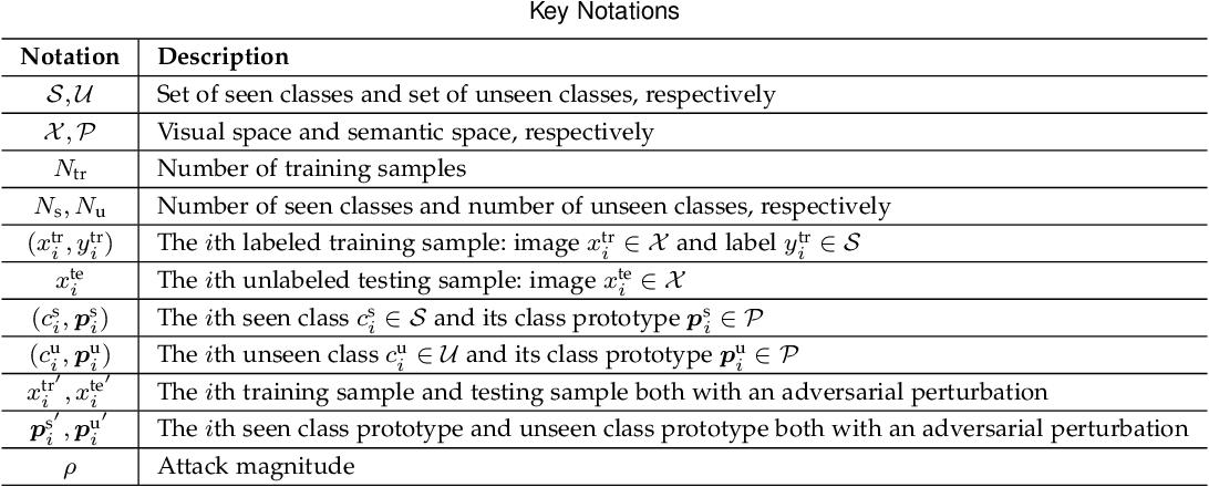 Figure 2 for ATZSL: Defensive Zero-Shot Recognition in the Presence of Adversaries