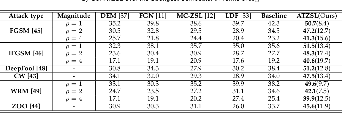 Figure 4 for ATZSL: Defensive Zero-Shot Recognition in the Presence of Adversaries