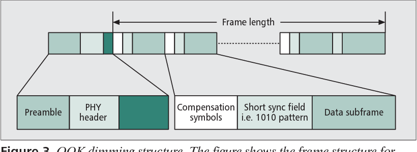 Figure 3 from IEEE 802.15.7 visible light communication: modulation ...