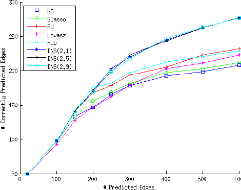 Figure 2 for Learning Scale-Free Networks by Dynamic Node-Specific Degree Prior
