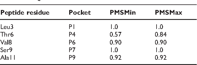 Table 3: Similarity scores between sub-pockets of HLA-DQ6.1 and HLA-DQ6.2. PMSMax and PMSMin are defined in Methods