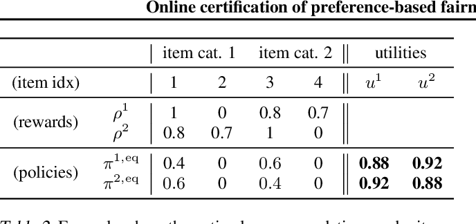 Figure 4 for Online certification of preference-based fairness for personalized recommender systems