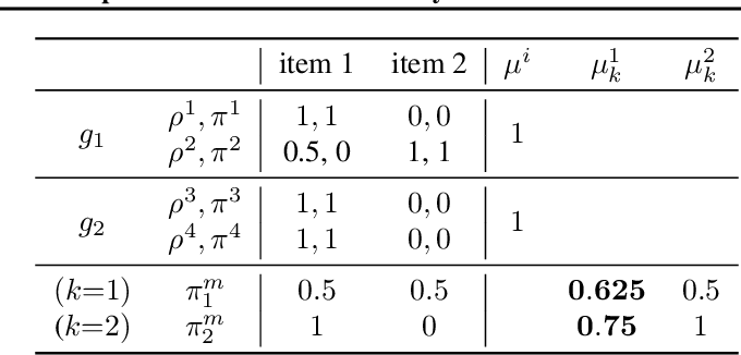 Figure 1 for Online certification of preference-based fairness for personalized recommender systems