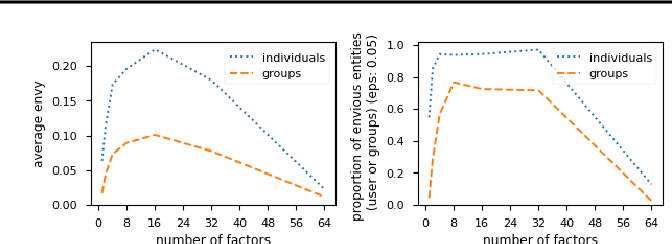 Figure 2 for Online certification of preference-based fairness for personalized recommender systems