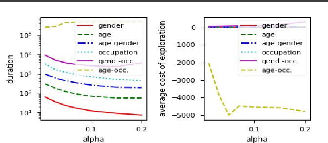 Figure 3 for Online certification of preference-based fairness for personalized recommender systems