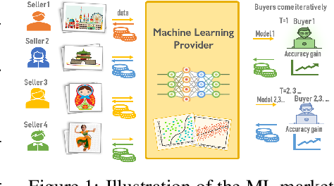 Figure 1 for Replication-Robust Payoff-Allocation with Applications in Machine Learning Marketplaces