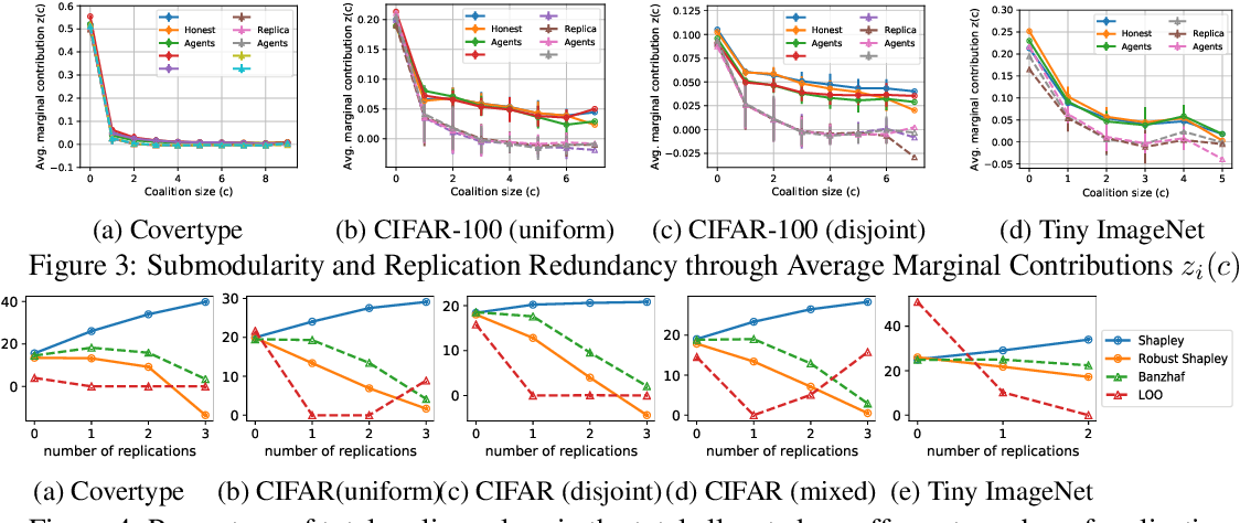 Figure 4 for Replication-Robust Payoff-Allocation with Applications in Machine Learning Marketplaces