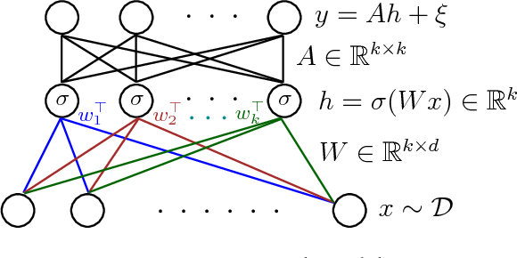 Figure 1 for Learning Two-layer Neural Networks with Symmetric Inputs