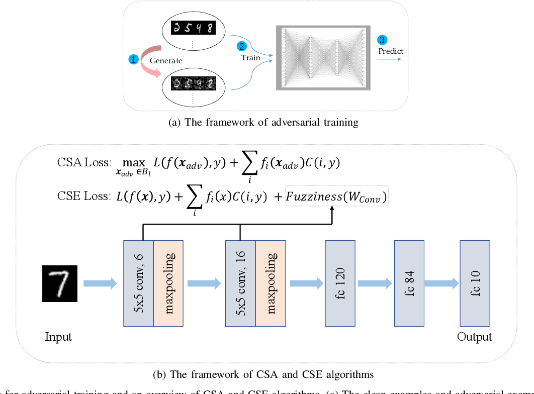 Figure 1 for Adversarial Learning with Cost-Sensitive Classes