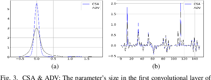 Figure 3 for Adversarial Learning with Cost-Sensitive Classes