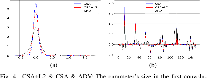 Figure 4 for Adversarial Learning with Cost-Sensitive Classes