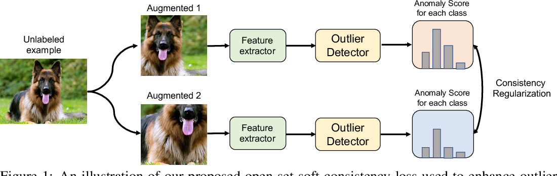 Figure 1 for OpenMatch: Open-set Consistency Regularization for Semi-supervised Learning with Outliers