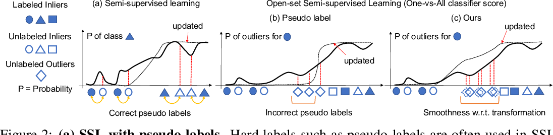 Figure 3 for OpenMatch: Open-set Consistency Regularization for Semi-supervised Learning with Outliers